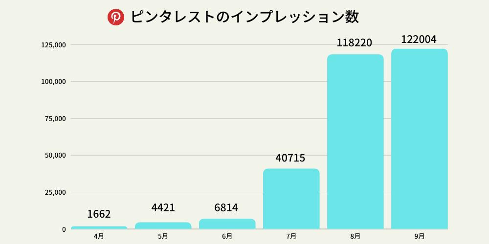 ピンタレストインプレッション数の棒グラフ