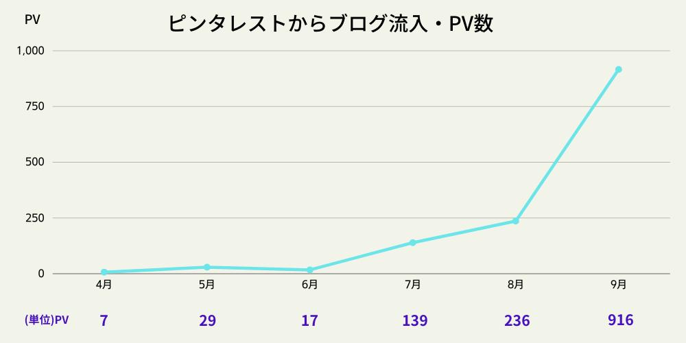 ピンタレストからブログ流入PV数